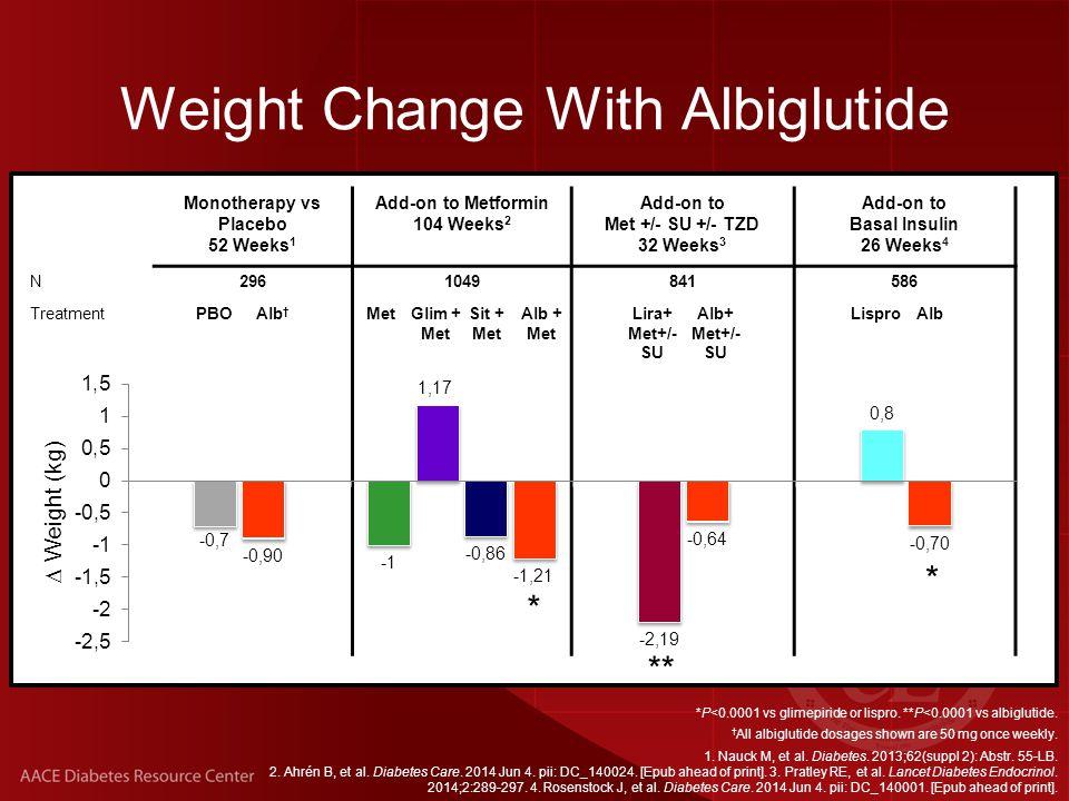 Monotherapy vs Placebo 52 Weeks 1 Add-on to Metformin 104 Weeks 2 Add-on to Met +/- SU +/- TZD 32 Weeks 3 Add-on to Basal Insulin 26 Weeks 4 N2961049841586 TreatmentPBOAlb † MetGlim + Met Sit + Met Alb + Met Lira+ Met+/- SU Alb+ Met+/- SU LisproAlb *P<0.0001 vs glimepiride or lispro.