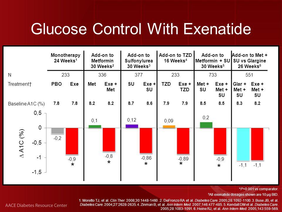 Glucose Control With Exenatide *P<0.001 vs comparator.
