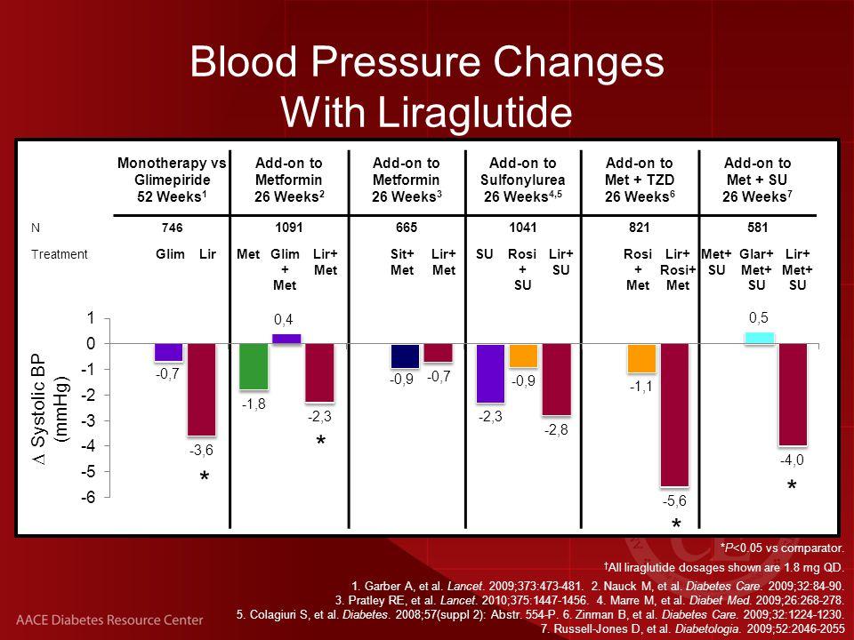 Blood Pressure Changes With Liraglutide Monotherapy vs Glimepiride 52 Weeks 1 Add-on to Metformin 26 Weeks 2 Add-on to Metformin 26 Weeks 3 Add-on to Sulfonylurea 26 Weeks 4,5 Add-on to Met + TZD 26 Weeks 6 Add-on to Met + SU 26 Weeks 7 N746 10916651041821581 Treatment GlimLirMetGlim + Met Lir+ Met Sit+ Met Lir+ Met SURosi + SU Lir+ SU Rosi + Met Lir+ Rosi+ Met Met+ SU Glar+ Met+ SU Lir+ Met+ SU *P<0.05 vs comparator.