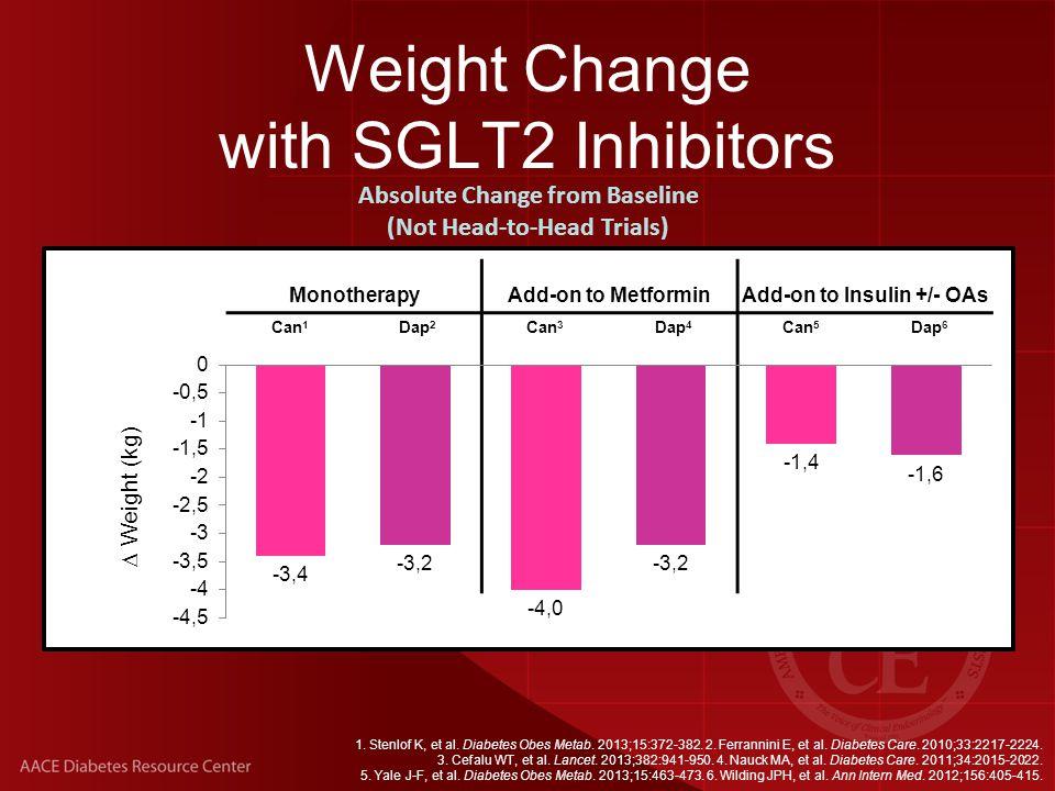 Weight Change with SGLT2 Inhibitors 1. Stenlof K, et al.