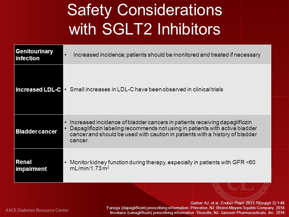 Safety Considerations with SGLT2 Inhibitors Genitourinary infection Increased incidence; patients should be monitored and treated if necessary Increased LDL-C Small increases in LDL-C have been observed in clinical trials Bladder cancer Increased incidence of bladder cancers in patients receiving dapagliflozin Dapagliflozin labeling recommends not using in patients with active bladder cancer and should be used with caution in patients with a history of bladder cancer Renal impairment Monitor kidney function during therapy, especially in patients with GFR <60 mL/min/1.73 m 2 Garber AJ, et al.