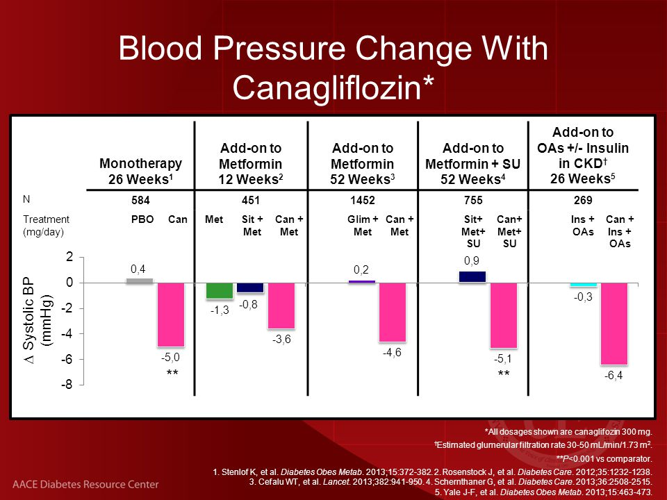 *All dosages shown are canaglifozin 300 mg.