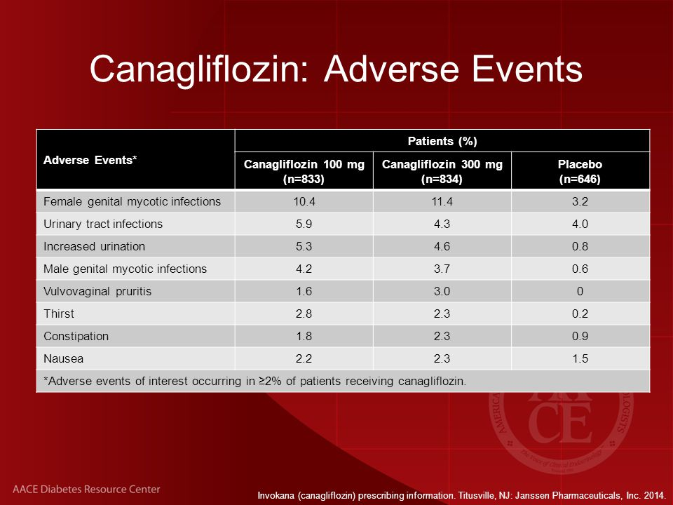 Canagliflozin: Adverse Events Adverse Events* Patients (%) Canagliflozin 100 mg (n=833) Canagliflozin 300 mg (n=834) Placebo (n=646) Female genital mycotic infections10.411.43.2 Urinary tract infections5.94.34.0 Increased urination5.34.60.8 Male genital mycotic infections4.23.70.6 Vulvovaginal pruritis1.63.00 Thirst2.82.30.2 Constipation1.82.30.9 Nausea2.22.31.5 *Adverse events of interest occurring in ≥2% of patients receiving canagliflozin.