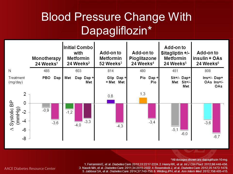 Monotherapy 24 Weeks 1 Initial Combo with Metformin 24 Weeks 2 Add-on to Metformin 52 Weeks 3 Add-on to Pioglitazone 24 Weeks 4 Add-on to Sitagliptin +/- Metformin 24 Weeks 5 Add-on to insulin + OAs 24 Weeks 6 N485603814480451808 Treatment (mg/day) PBODapMetDapDap + Met Glip + Met Dap + Met PioDap + Pio Sit+/- Met Dap+ Sit+/- Met Ins+/- OAs Dap+ Ins+/- OAs *All dosages shown are dapaglifozin 10 mg.
