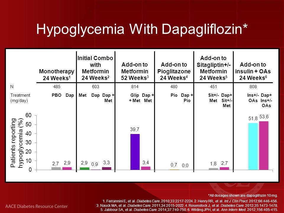 Monotherapy 24 Weeks 1 Initial Combo with Metformin 24 Weeks 2 Add-on to Metformin 52 Weeks 3 Add-on to Pioglitazone 24 Weeks 4 Add-on to Sitagliptin+/- Metformin 24 Weeks 5 Add-on to insulin + OAs 24 Weeks 6 N485603814480451808 Treatment (mg/day) PBODapMetDapDap + Met Glip + Met Dap + Met PioDap + Pio Sit+/- Met Dap+ Sit+/- Met Ins+/- OAs Dap+ Ins+/- OAs *All dosages shown are dapaglifozin 10 mg.