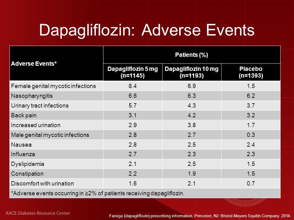 Dapagliflozin: Adverse Events Farxiga (dapagliflozin) prescribing information.