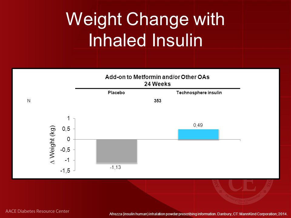 Weight Change with Inhaled Insulin Add-on to Metformin and/or Other OAs 24 Weeks PlaceboTechnosphere insulin N353 *  Weight (kg) Afrezza (insulin human) inhalation powder prescribing information.