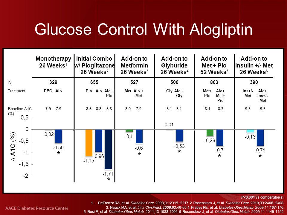 Monotherapy 26 Weeks 1 Initial Combo w/ Pioglitazone 26 Weeks 2 Add-on to Metformin 26 Weeks 3 Add-on to Glyburide 26 Weeks 4 Add-on to Met + Pio 52 Weeks 5 Add-on to Insulin +/- Met 26 Weeks 6 N329655527500803390 TreatmentPBOAloPioAloAlo + Pio MetAlo + Met GlyAlo + Gly Met+ Pio Alo+ Met+ Pio Ins+/- Met Alo+ Ins+/- Met Baseline A1C (%) 7.9 8.8 8.07.98.1 8.39.3 P<0.001 vs comparator(s).