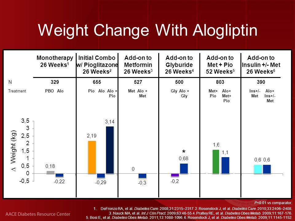 P<0.01 vs comparator. 1.DeFronzo RA, et al. Diabetes Care.