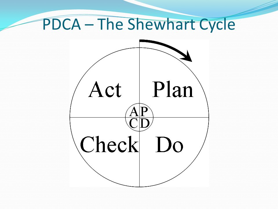 PDCA – The Shewhart Cycle
