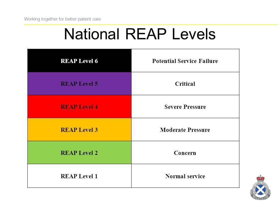 W/C 29 th November 2010 Scottish Ambulance Servive: Winter Performance Management Agreed REAP Levels Week Commencing: 29/11/10 Division / DayMondayTuesdayWednesdayThursdayFridaySaturdaySunday Date293012345 North4344444 East Central4444444 South East4444444 West Central4444444 South West3334343 NRRD4444444 National4444444