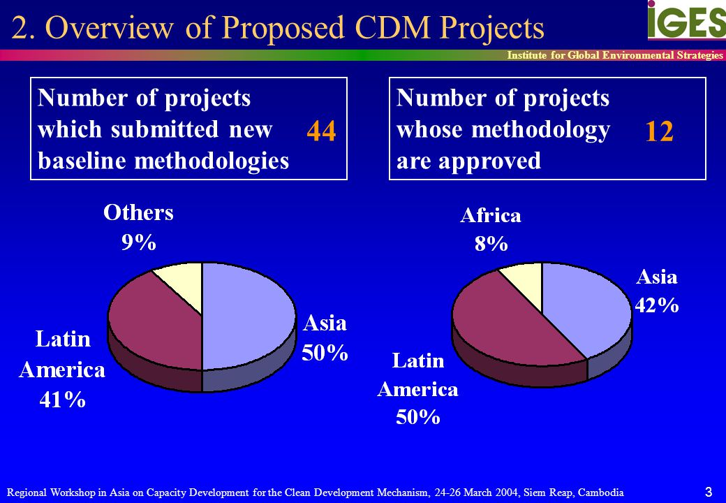 Regional Workshop in Asia on Capacity Development for the Clean Development Mechanism, 24-26 March 2004, Siem Reap, Cambodia 4 Institute for Global Environmental Strategies Number of projects which submitted new baseline methodologies 44 2.