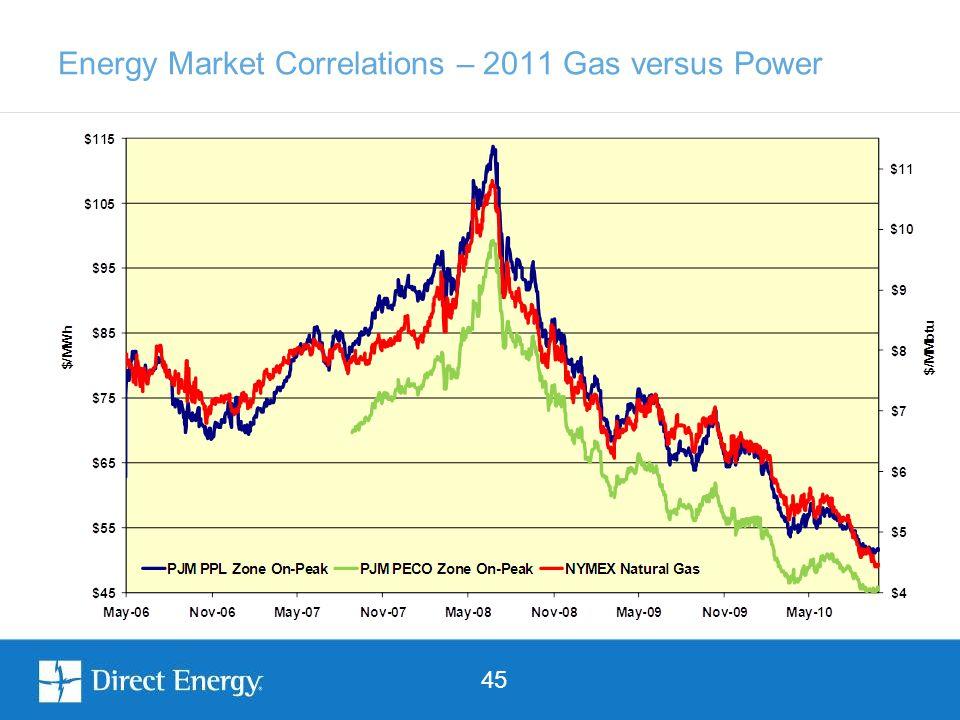 45 Energy Market Correlations – 2011 Gas versus Power