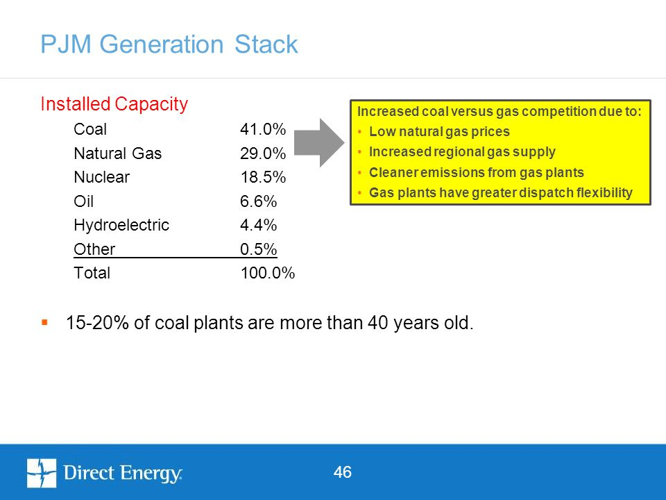 46 PJM Generation Stack Installed Capacity Coal 41.0% Natural Gas29.0% Nuclear18.5% Oil6.6% Hydroelectric4.4% Other0.5% Total100.0%  15-20% of coal p