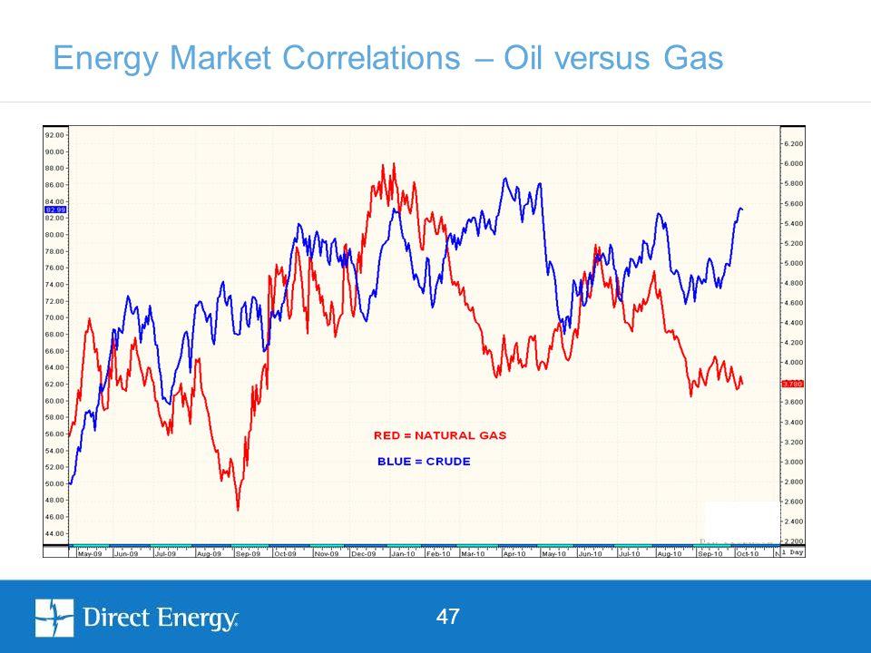 47 Energy Market Correlations – Oil versus Gas