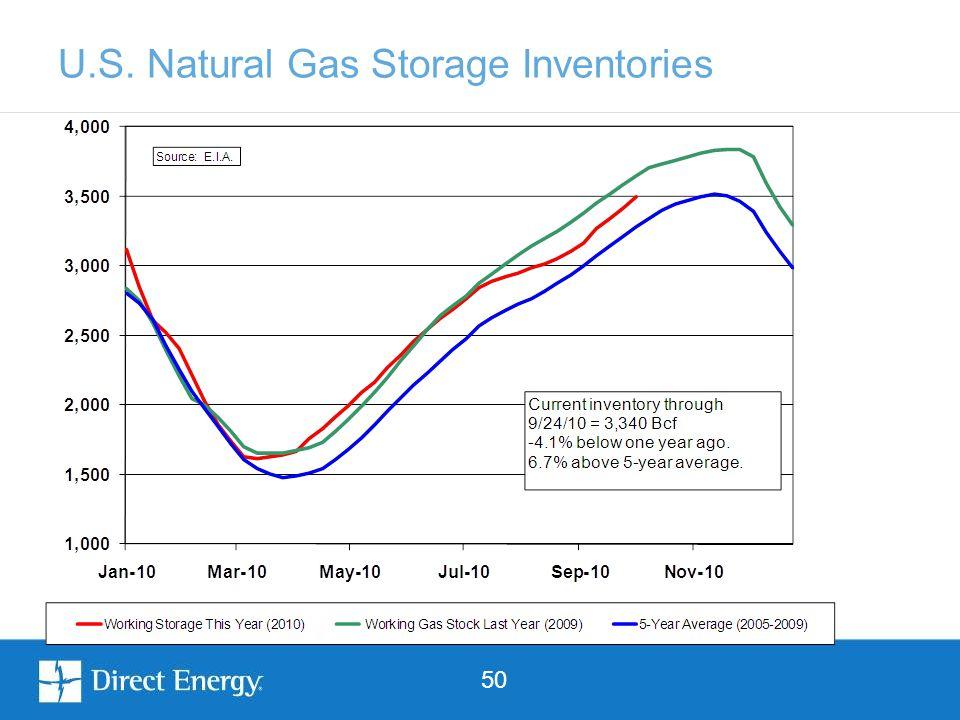 50 U.S. Natural Gas Storage Inventories