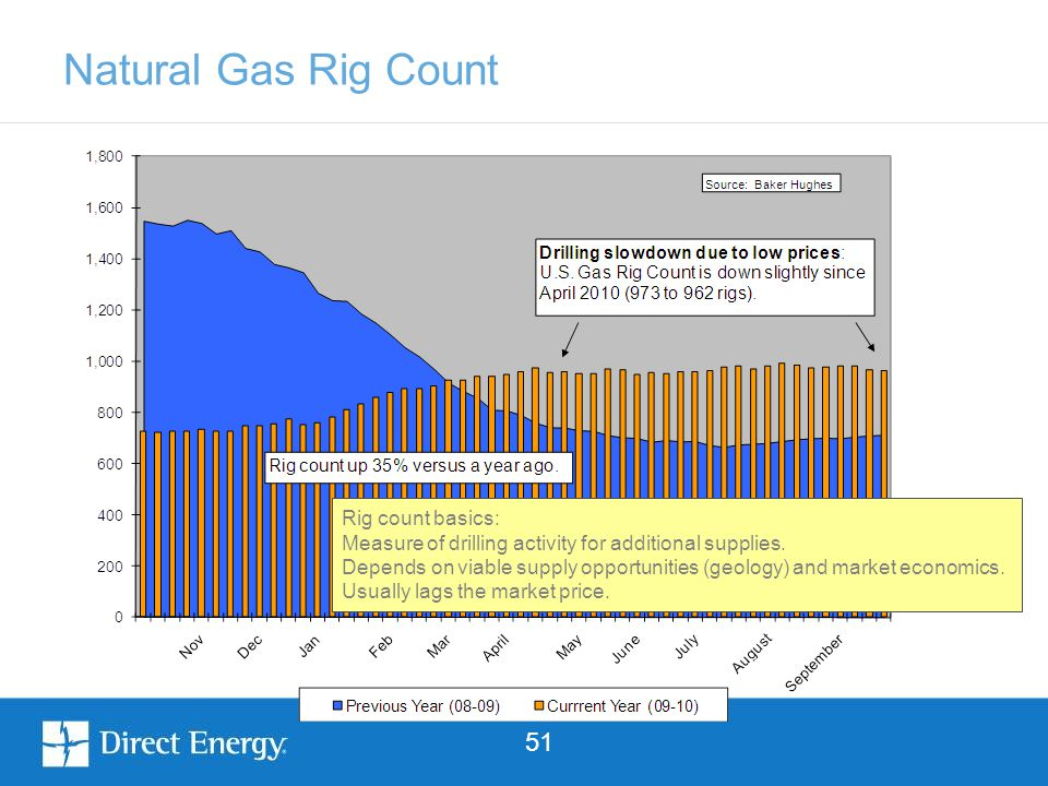 51 Natural Gas Rig Count Rig count basics: Measure of drilling activity for additional supplies. Depends on viable supply opportunities (geology) and