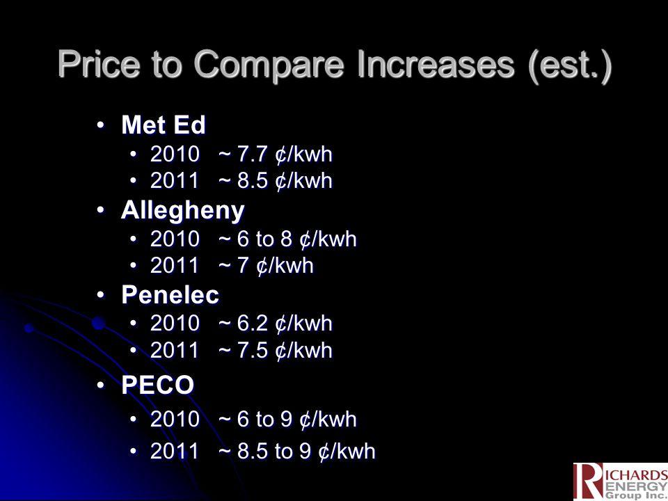 Price to Compare Increases (est.) Met EdMet Ed 2010 ~ 7.7 ¢/kwh2010 ~ 7.7 ¢/kwh 2011 ~ 8.5 ¢/kwh2011 ~ 8.5 ¢/kwh AlleghenyAllegheny 2010 ~ 6 to 8 ¢/kwh2010 ~ 6 to 8 ¢/kwh 2011 ~ 7 ¢/kwh2011 ~ 7 ¢/kwh PenelecPenelec 2010 ~ 6.2 ¢/kwh2010 ~ 6.2 ¢/kwh 2011 ~ 7.5 ¢/kwh2011 ~ 7.5 ¢/kwh PECOPECO 2010 ~ 6 to 9 ¢/kwh2010 ~ 6 to 9 ¢/kwh 2011 ~ 8.5 to 9 ¢/kwh2011 ~ 8.5 to 9 ¢/kwh