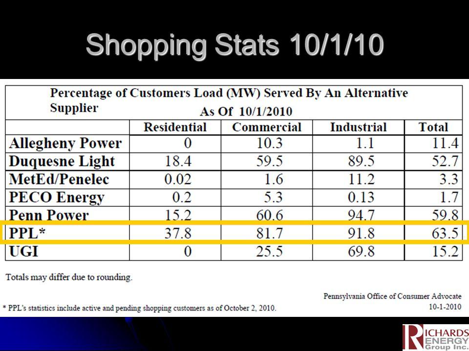 Shopping Stats 10/1/10