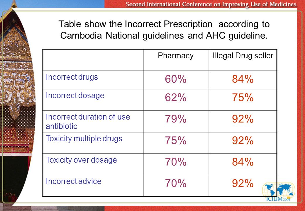 Table show the Incorrect Prescription according to Cambodia National guidelines and AHC guideline. PharmacyIllegal Drug seller Incorrect drugs 60%84%