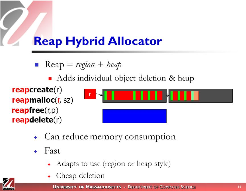 U NIVERSITY OF M ASSACHUSETTS D EPARTMENT OF C OMPUTER S CIENCE 15 Reap = region + heap Adds individual object deletion & heap Reap Hybrid Allocator reapmalloc(r, sz) reapdelete(r) reapcreate(r) r reapfree(r,p) + Can reduce memory consumption + Fast + Adapts to use (region or heap style) + Cheap deletion
