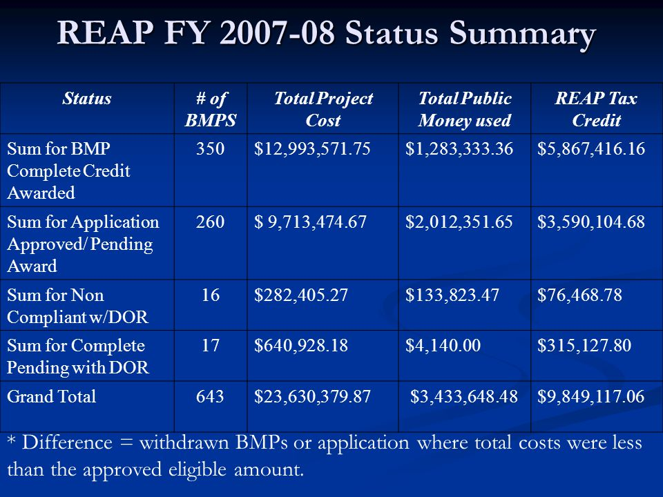 REAP FY 2007-08 Status Summary Status# of BMPS Total Project Cost Total Public Money used REAP Tax Credit Sum for BMP Complete Credit Awarded 350$12,9