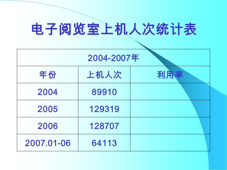 电子阅览室上机人次统计表 2004-2007 年 年份上机人次利用率 200489910 2005129319 2006128707 2007.01-0664113