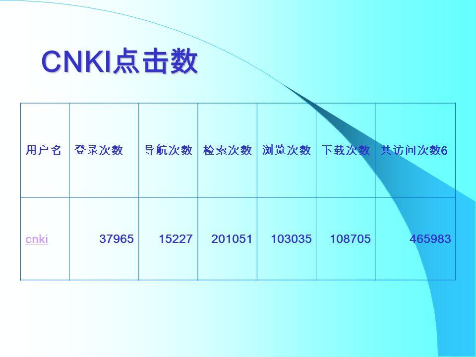 CNKI 点击数 用户名登录次数导航次数检索次数浏览次数下载次数共访问次数 6 cnki3796515227201051103035108705465983