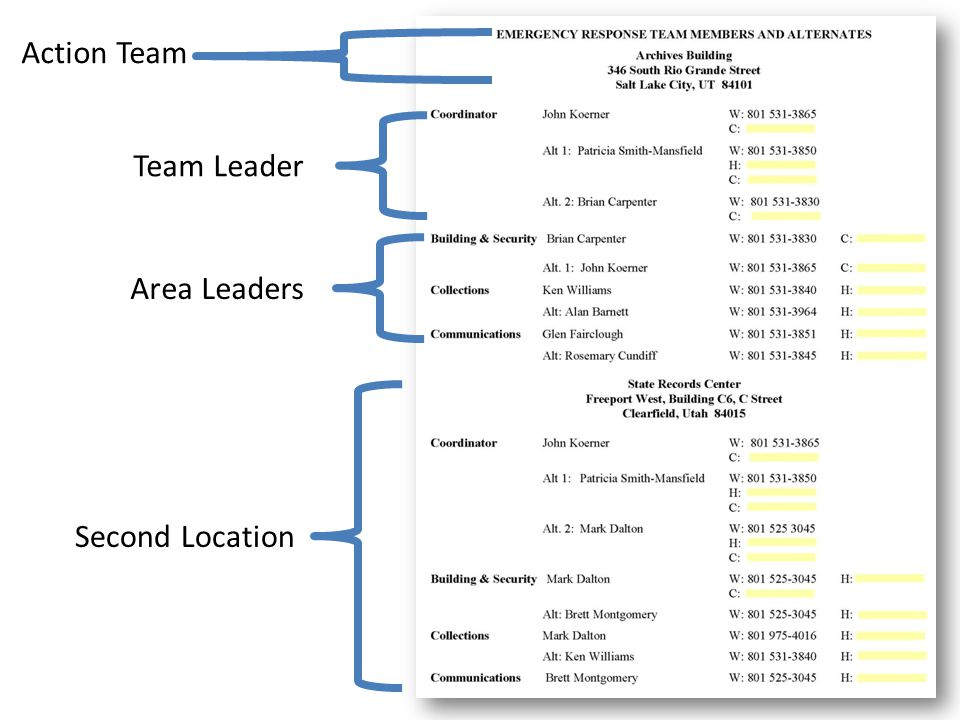 Action Team Team Leader Area Leaders Second Location