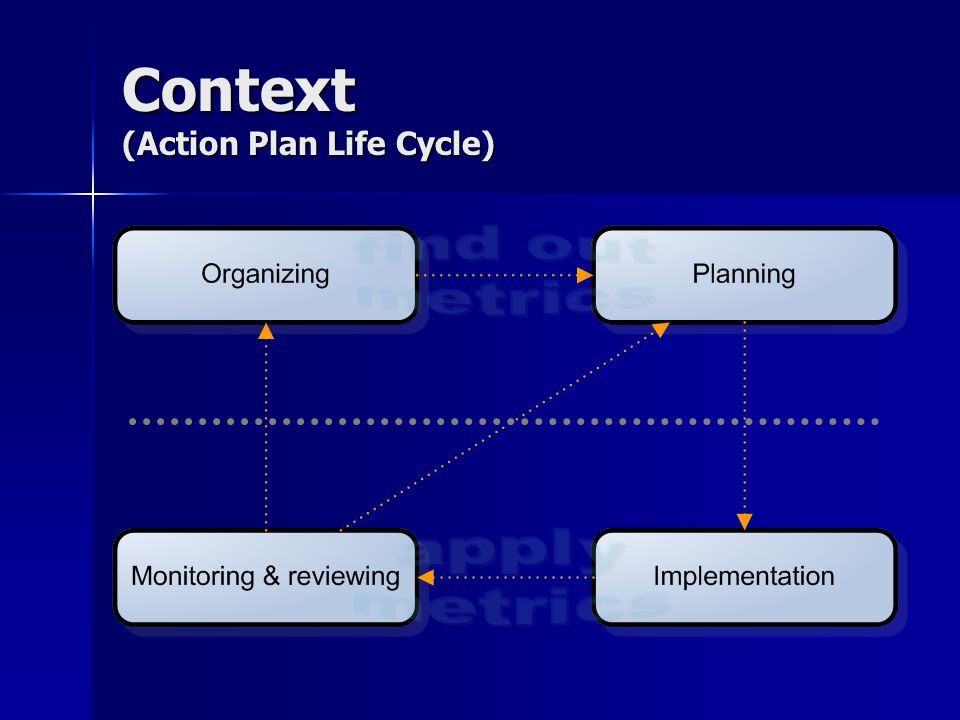 Context (Action Plan Life Cycle)