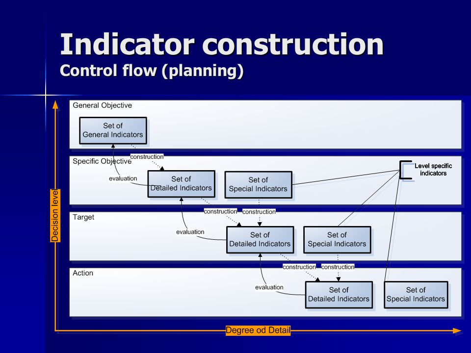 Indicator construction Control flow (planning)