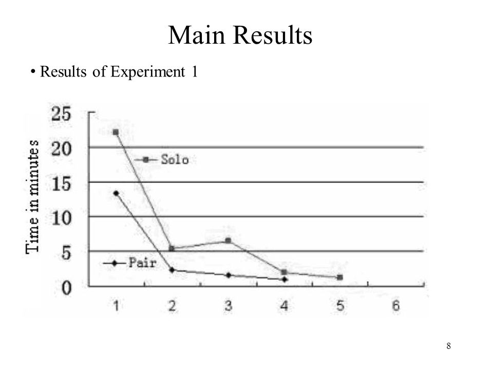 8 Main Results Results of Experiment 1
