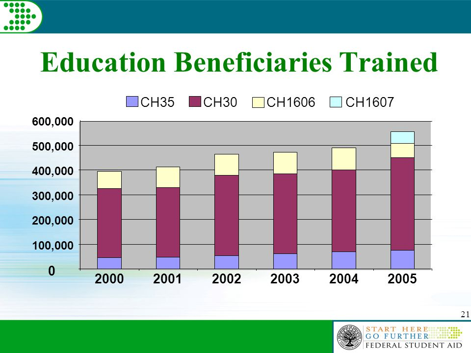 21 Education Beneficiaries Trained 0 100,000 200,000 300,000 400,000 500,000 600,000 200020012002200320042005 CH35 CH30 CH1606 CH1607