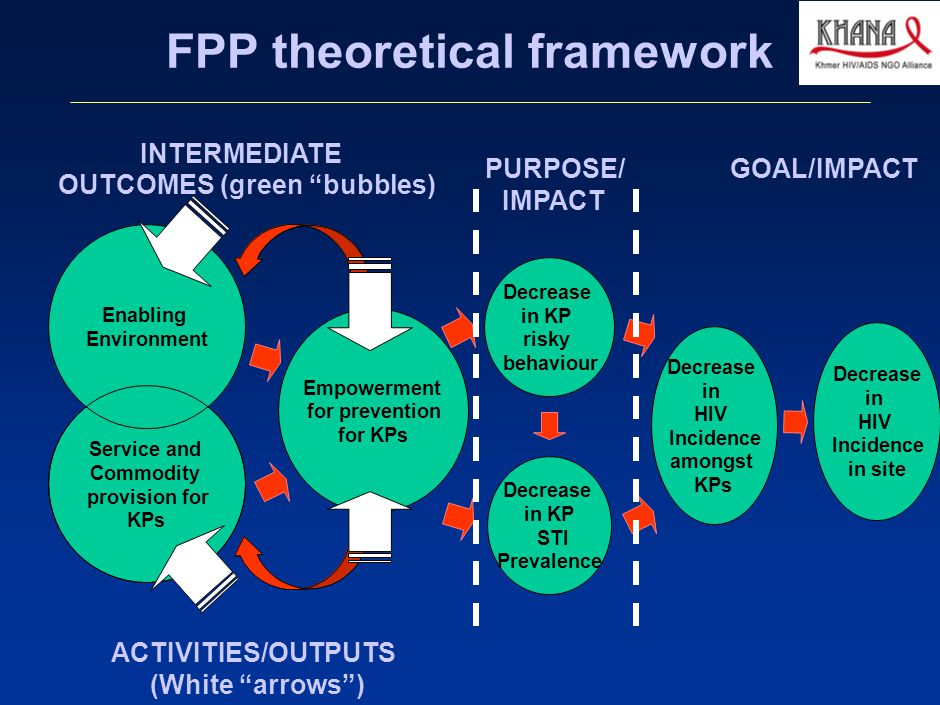 030412MB_GAE005(AIDS initaitive)(HV)(dx) 5 FPP theoretical framework Empowerment for prevention forKPs Service and Commodity provision for KPs Enabling Environment Decrease in HIV Incidence amongst KPs Decrease in KP risky behaviour Decrease in KP STI Prevalence Decrease in HIV Incidence in site GOAL/IMPACTPURPOSE/ IMPACT INTERMEDIATE OUTCOMES (green bubbles) ACTIVITIES/OUTPUTS (White arrows )