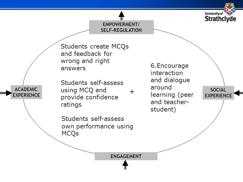 EMPOWERMENT/ SELF-REGULATION SOCIAL EXPERIENCE ENGAGEMENT ACADEMIC EXPERIENCE Students self-assess own performance using MCQs Students self-assess usi