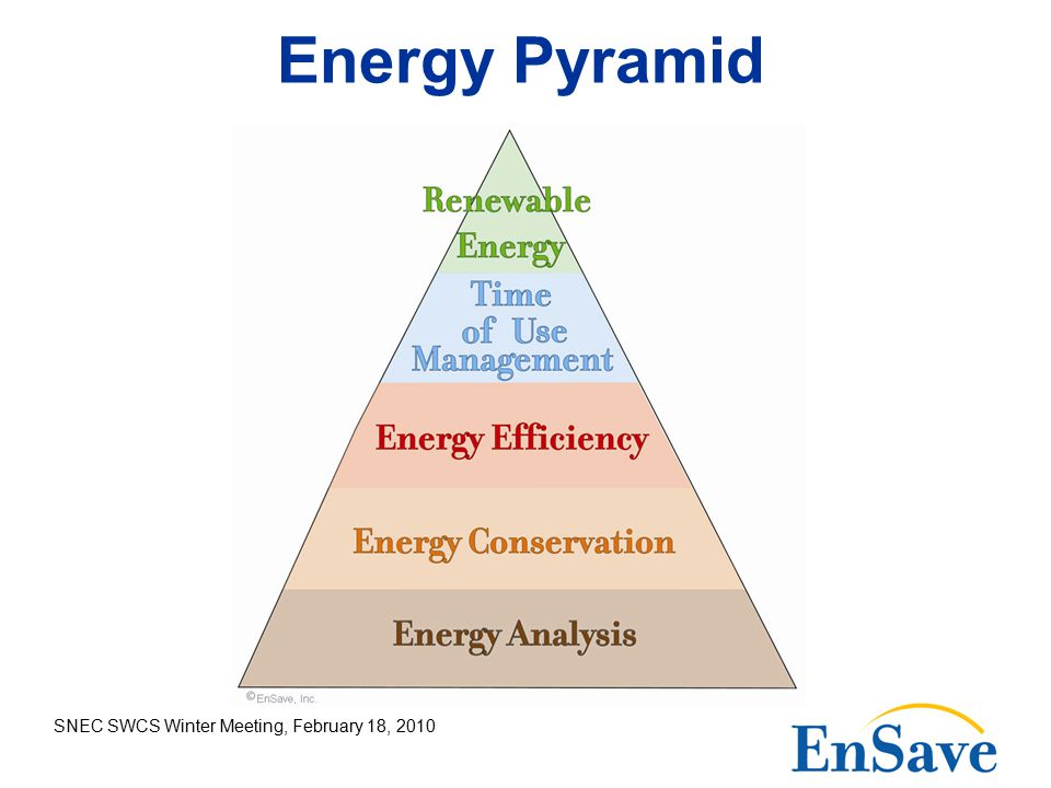 SNEC SWCS Winter Meeting, February 18, 2010 Energy Pyramid