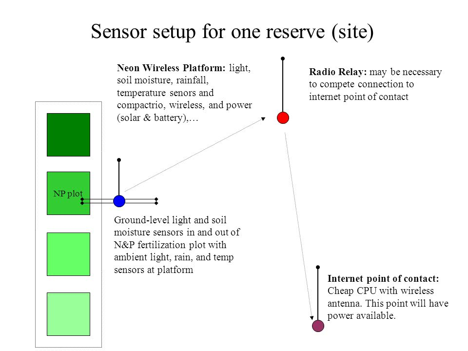 Sensor setup for one reserve (site) NP plot Neon Wireless Platform: light, soil moisture, rainfall, temperature senors and compactrio, wireless, and power (solar & battery),… Radio Relay: may be necessary to compete connection to internet point of contact Internet point of contact: Cheap CPU with wireless antenna.