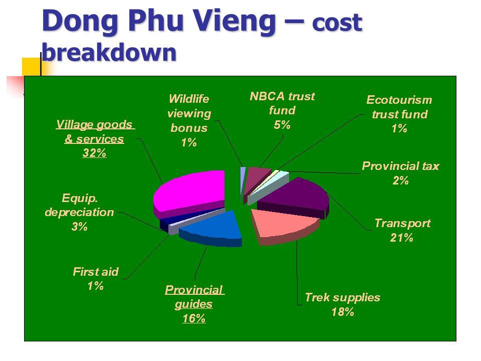 Dong Phu Vieng – cost breakdown