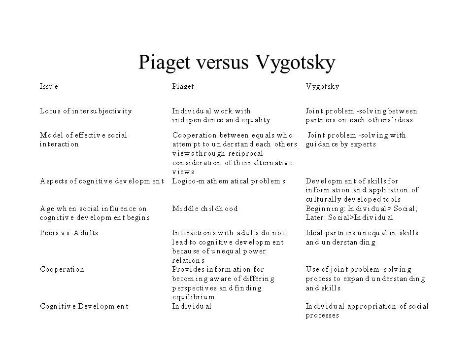 Piaget versus Vygotsky