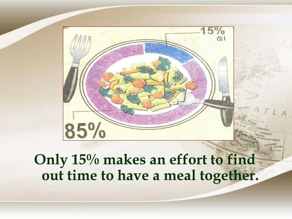 Only 20% of Children wait for father to have meals together.
