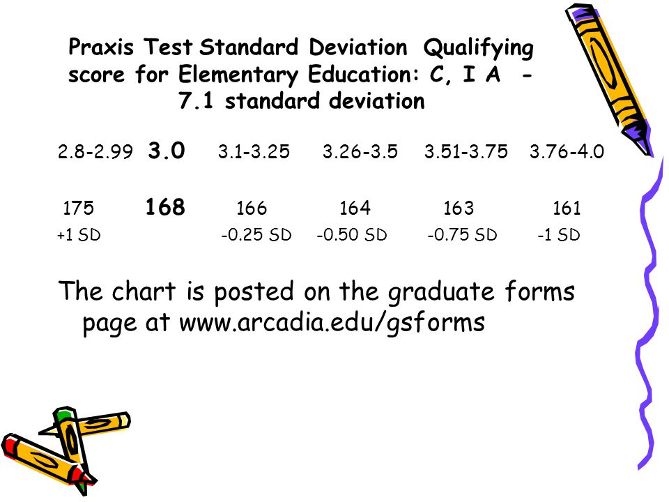 Praxis Test Standard Deviation Qualifying score for Elementary Education: C, I A - 7.1 standard deviation 2.8-2.99 3.0 3.1-3.25 3.26-3.5 3.51-3.75 3.76-4.0 175 168 166 164 163 161 +1 SD -0.25 SD -0.50 SD -0.75 SD -1 SD The chart is posted on the graduate forms page at www.arcadia.edu/gsforms