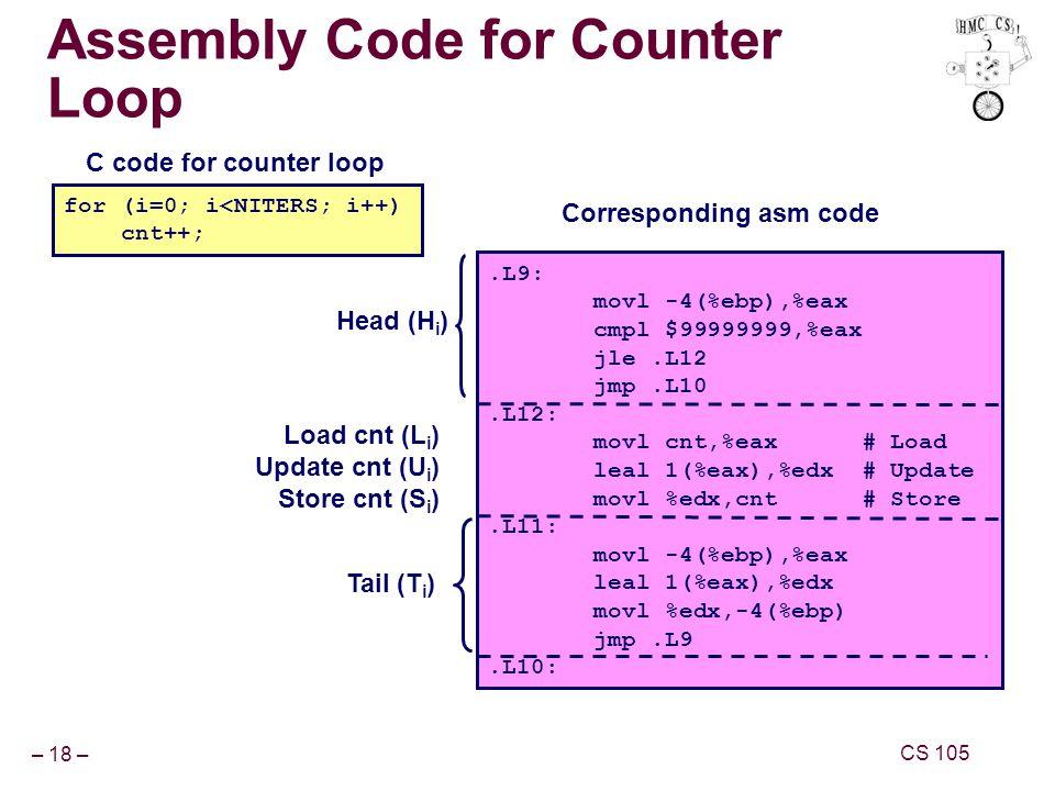 – 18 – CS 105 Assembly Code for Counter Loop.L9: movl -4(%ebp),%eax cmpl $99999999,%eax jle.L12 jmp.L10.L12: movl cnt,%eax # Load leal 1(%eax),%edx # Update movl %edx,cnt # Store.L11: movl -4(%ebp),%eax leal 1(%eax),%edx movl %edx,-4(%ebp) jmp.L9.L10: Corresponding asm code for (i=0; i<NITERS; i++) cnt++; C code for counter loop Head (H i ) Tail (T i ) Load cnt (L i ) Update cnt (U i ) Store cnt (S i )