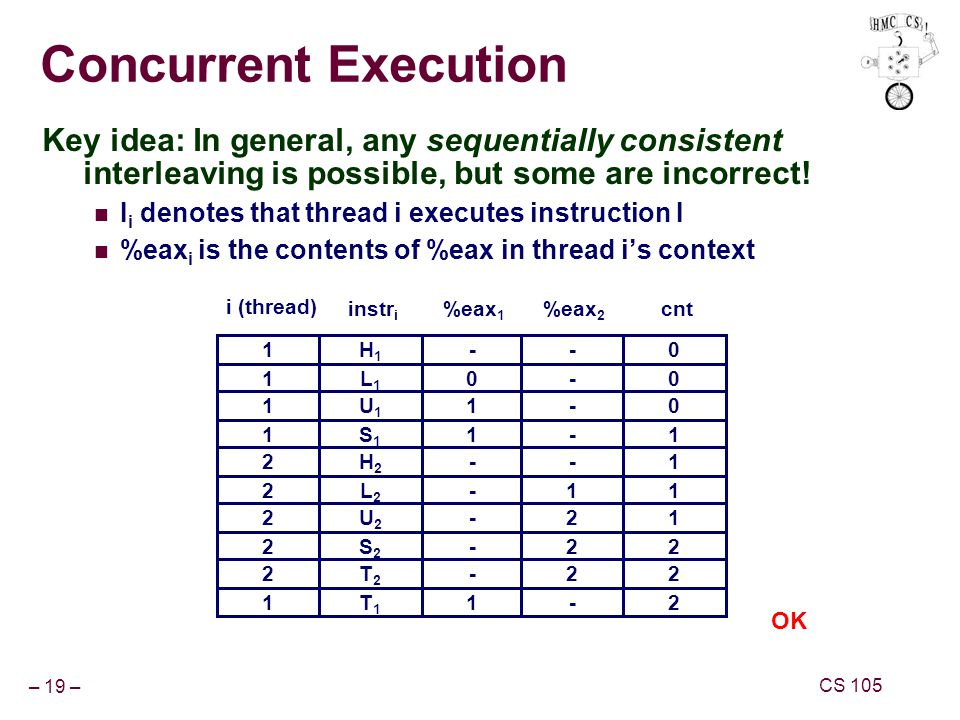– 19 – CS 105 Concurrent Execution Key idea: In general, any sequentially consistent interleaving is possible, but some are incorrect.