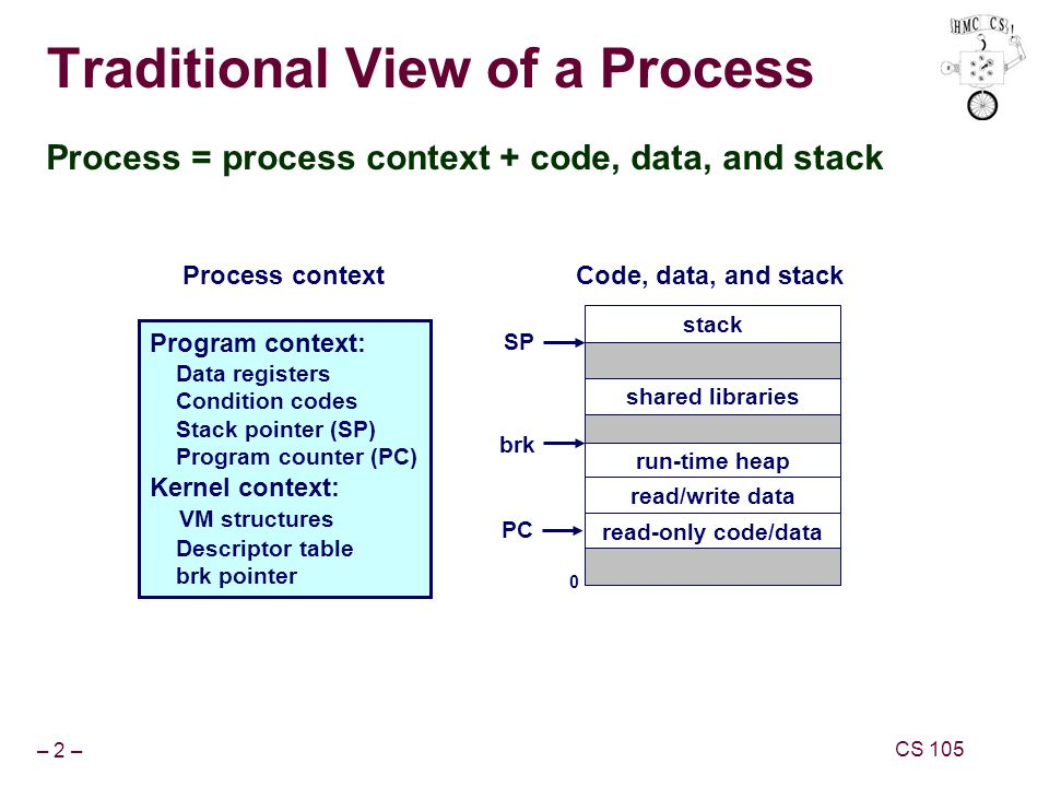 – 2 – CS 105 Traditional View of a Process Process = process context + code, data, and stack shared libraries run-time heap 0 read/write data Program context: Data registers Condition codes Stack pointer (SP) Program counter (PC) Kernel context: VM structures Descriptor table brk pointer Code, data, and stack read-only code/data stack SP PC brk Process context