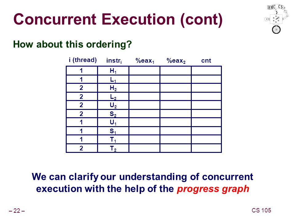 – 22 – CS 105 Concurrent Execution (cont) How about this ordering.