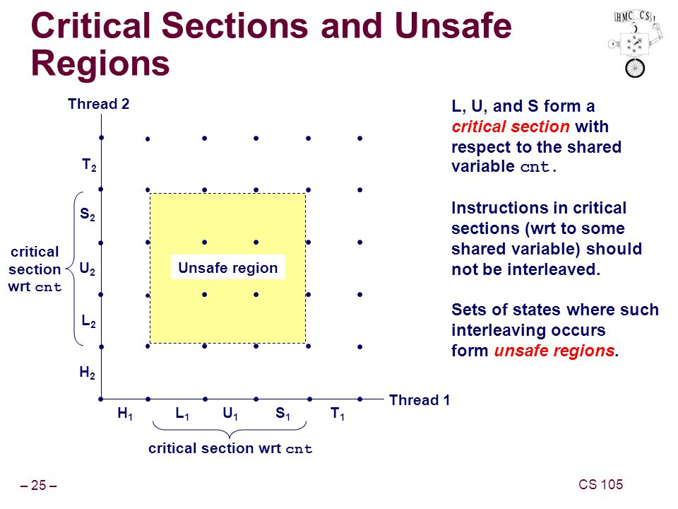 – 25 – CS 105 Critical Sections and Unsafe Regions L, U, and S form a critical section with respect to the shared variable cnt.