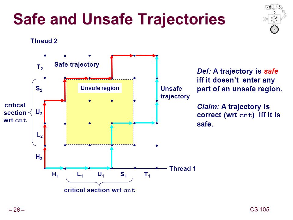 – 26 – CS 105 Safe and Unsafe Trajectories Def: A trajectory is safe iff it doesn't enter any part of an unsafe region.