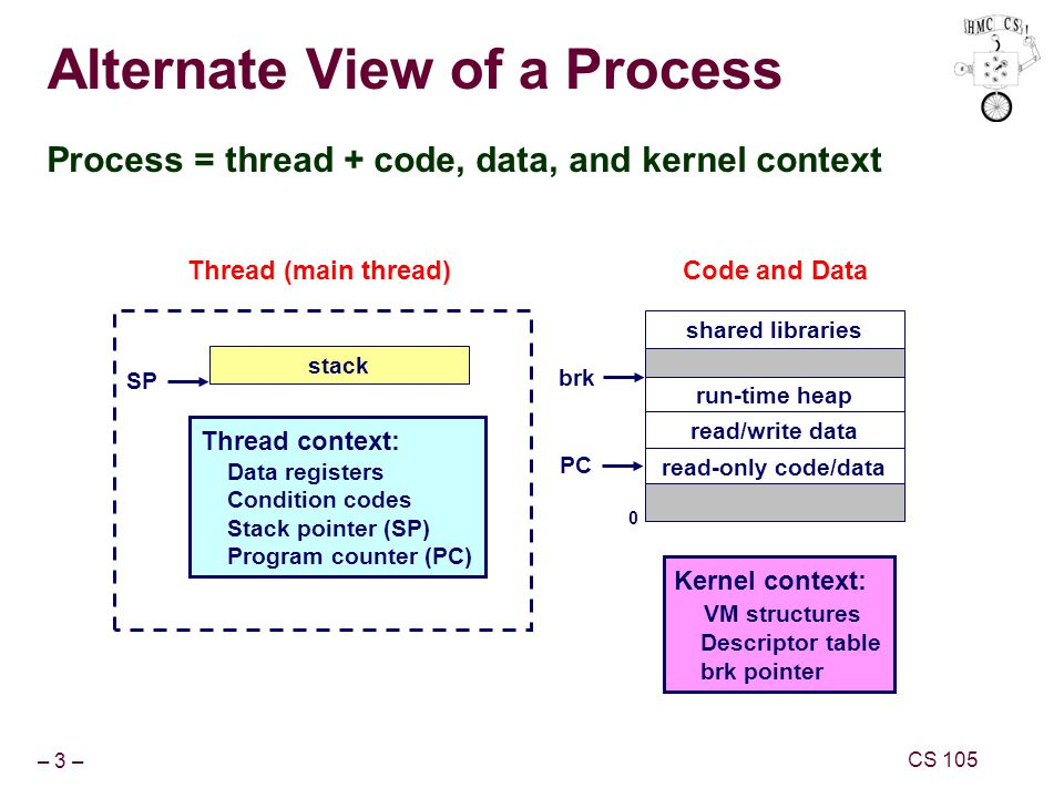 – 3 – CS 105 Alternate View of a Process Process = thread + code, data, and kernel context shared libraries run-time heap 0 read/write data Thread context: Data registers Condition codes Stack pointer (SP) Program counter (PC) Code and Data read-only code/data stack SP PC brk Thread (main thread) Kernel context: VM structures Descriptor table brk pointer