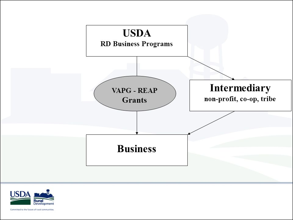 USDA RD Business Programs Business VAPG - REAP Grants Intermediary non-profit, co-op, tribe