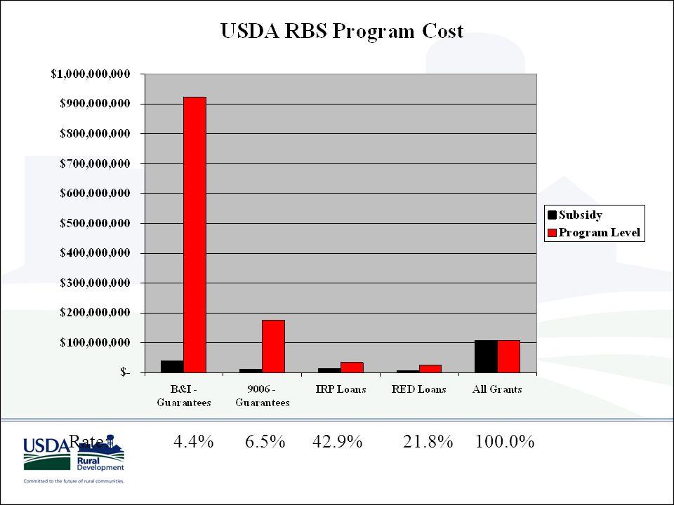 USDA RD Business Programs Business VAPG - REAP Grants Intermediary non-profit, co-op, tribe REDG - RBEG - RBOG; REDL - RMAP Loans; Loan/TA/ID Bank Loan Guarantee